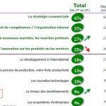 La stratégie commerciale au coeur du succès des entreprises de croissance